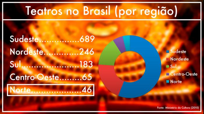Repórter E_Teatro Brasil